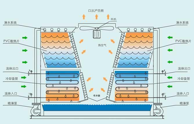 逆流闭式冷却工作原理介绍